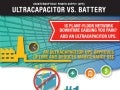 Ultracapacitor vs. Battery UPS