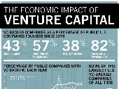How Much Does Venture Capital Drive the U.S. Economy?