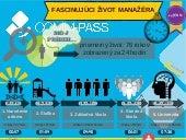 Vyvoj a zivot manazera za 24 hodin
