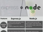 What is Difference between Node JS vs. Express JS?