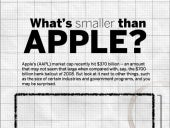 What's Smaller Than Apple?
