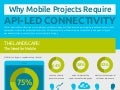 Why mobile projects require API-led connectivity