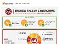 INFOGRAPHIC▶ The New Face of Cybercrime