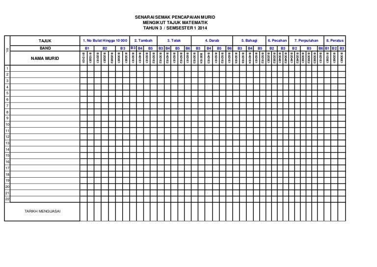 Senarai Semak Matematik Kssr Pbs Tahun 3