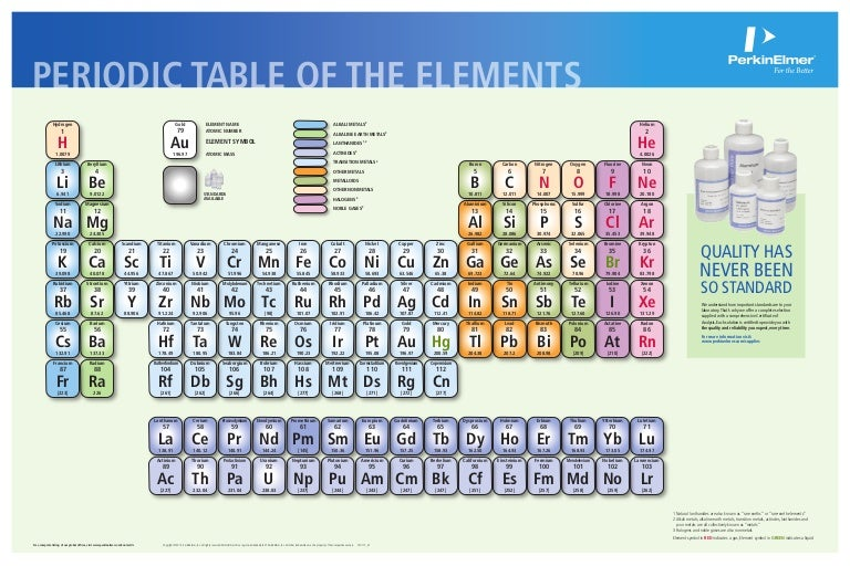 Perkinelmer pure standards periodic table urtaz Image collections
