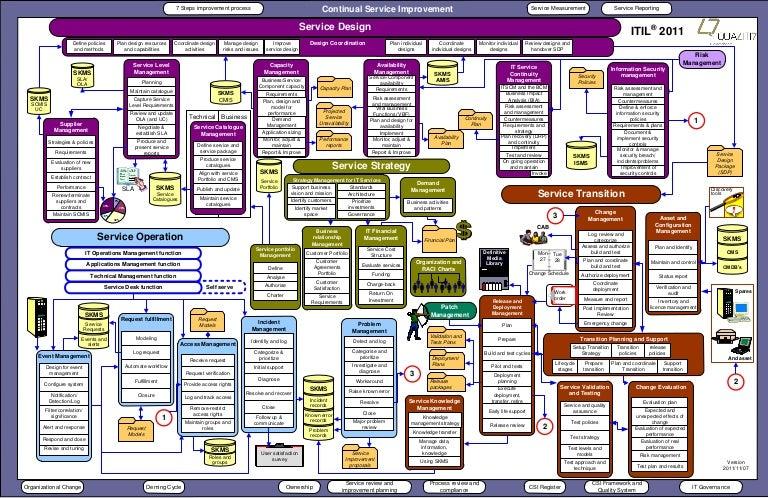 09 q7 itil 2011 overview diagram english_1111071 - Itil Workflow Diagram