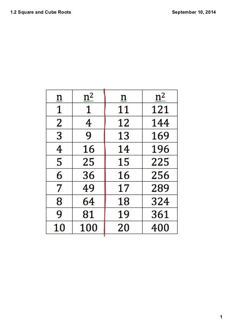 Worksheets Squares And Cubes Worksheet squares and cubes table image collections decoration ideas 12 perfect of whole numbers watchthetrailerfo