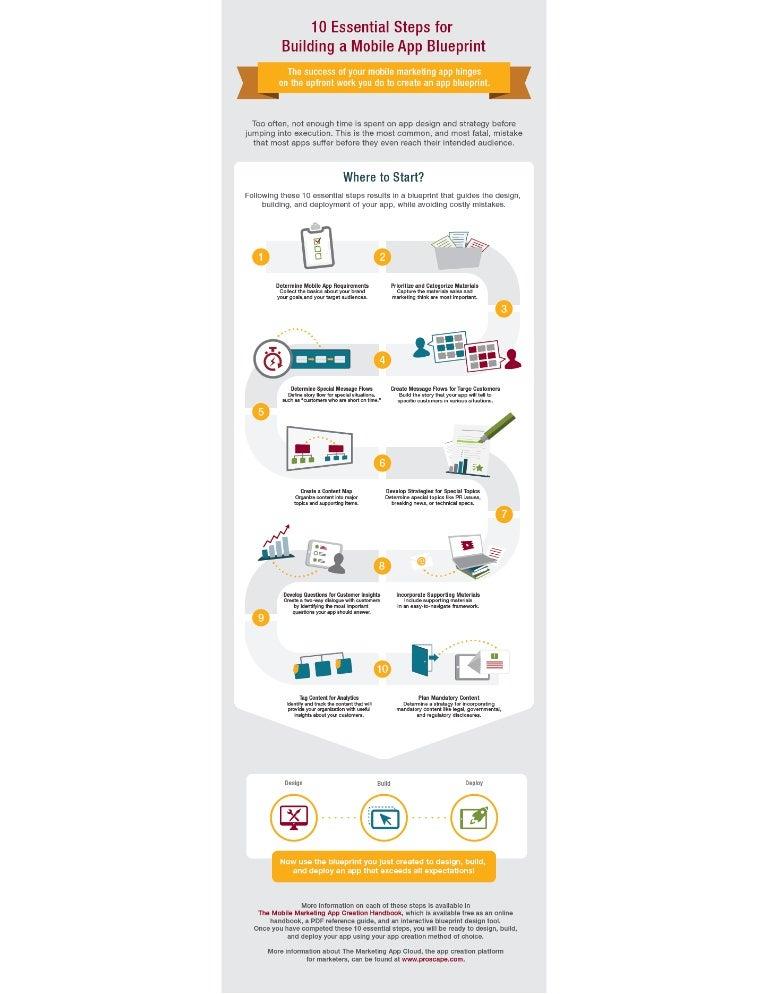 10-essential-steps-infographic-150417155958-conversion-gate02-thumbnail-4.jpg?cbu003d1430457773