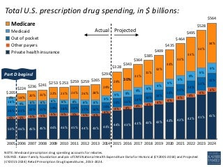 10 Essential Facts About Medicaer and Prescription Drug Spending