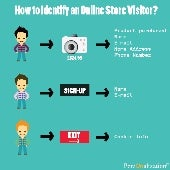 How to Identify an Online Store Visitor?