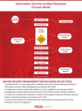 PECB Infographic: Information Security Incident Response Process Model