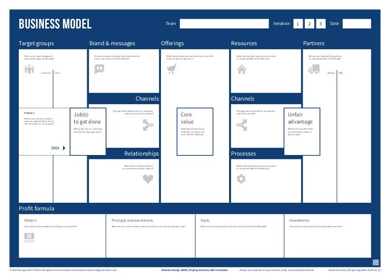Business design game business model template accmission Gallery