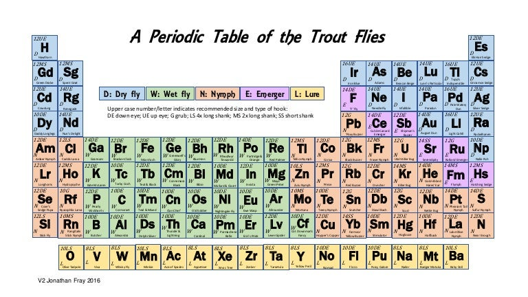 A periodic table of the the trout flies urtaz Image collections