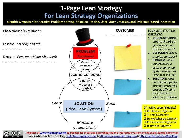 1-Page Lean Strategy for Lean Startups and Established