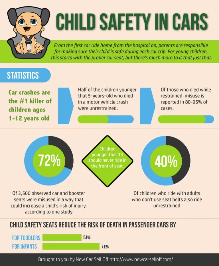 Infographic Child Safety In Cars