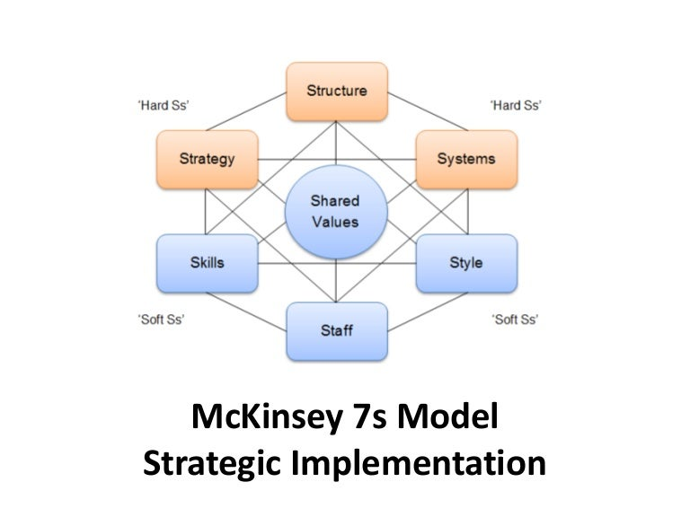 Mc kinsey 7s model - strategic implementation- Manu Melwin Joy