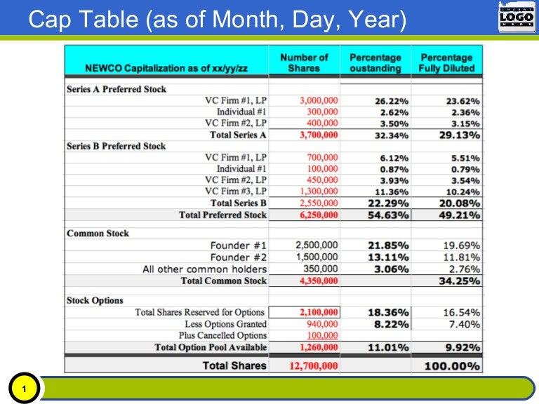 2012 Sample Cap Table Preso