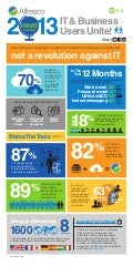 2013 Connected Enterprise Survey Infographic (part 1)