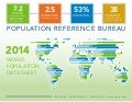 World Population Data 2014