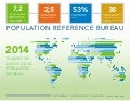 Datos de la población mundial 2014.   (Population Reference Bureau)  population-data-sheet spanish2014