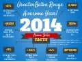 2014 Greater Baton Rouge Home Sales Facts Infographic