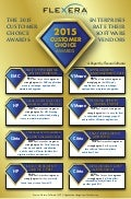 2015 Customer Choice Awards Infographic