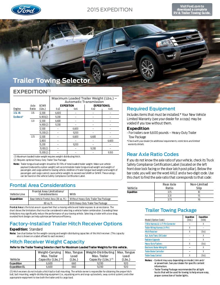 Ford Expedition Towing Capacity >> 2015 Ford Expedition Towing Capacity Information Bloomington