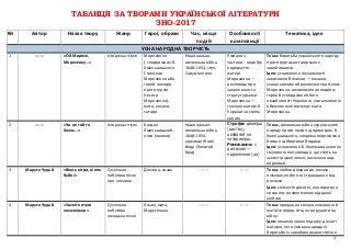Таблиця за творами української літератури, ЗНО 2017
