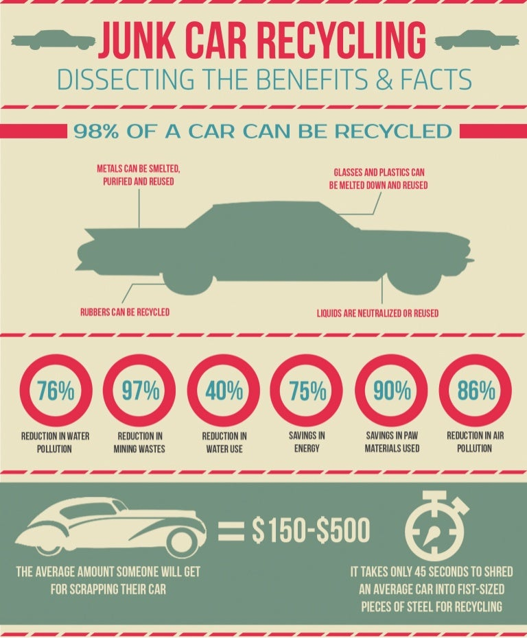Infographic: Junk Car Recycling