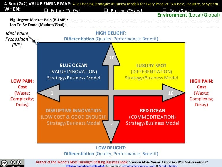 2x2 Value    Engine    Map  Instantly Revolutionize Product Pitching  Busin