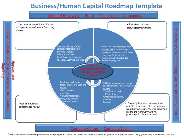 3 01 2013 Human Capital Roadmap Template Author Anna Langford
