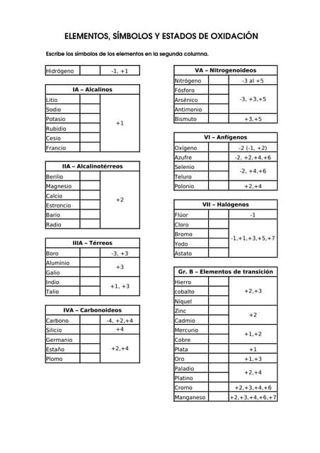 smbolos y estados de oxidacin 8 v1 - Tabla Periodica De Los Elementos Quimicos Estado De Oxidacion