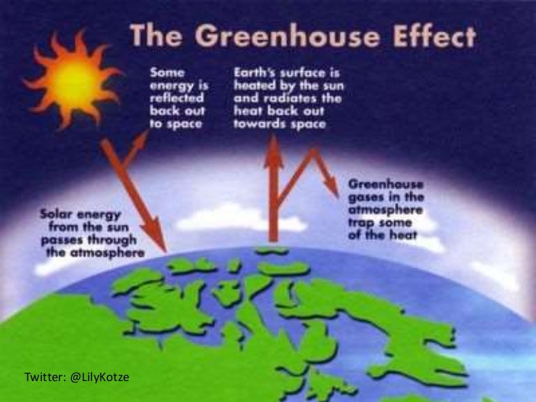 Greenhouse effect works timiznceptzmusic greenhouse effect works ccuart Gallery