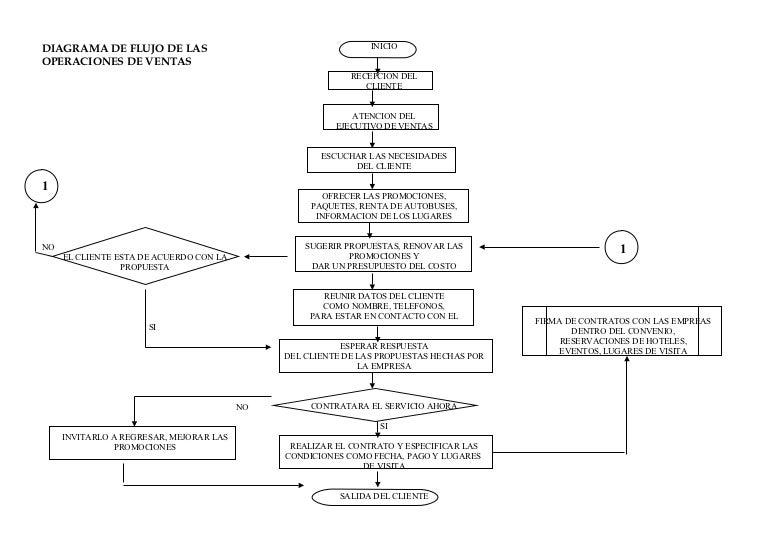 4199437 diagrama de flujo de ventas ccuart Choice Image