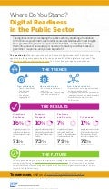 Digital Readiness in the Public Sector Industry