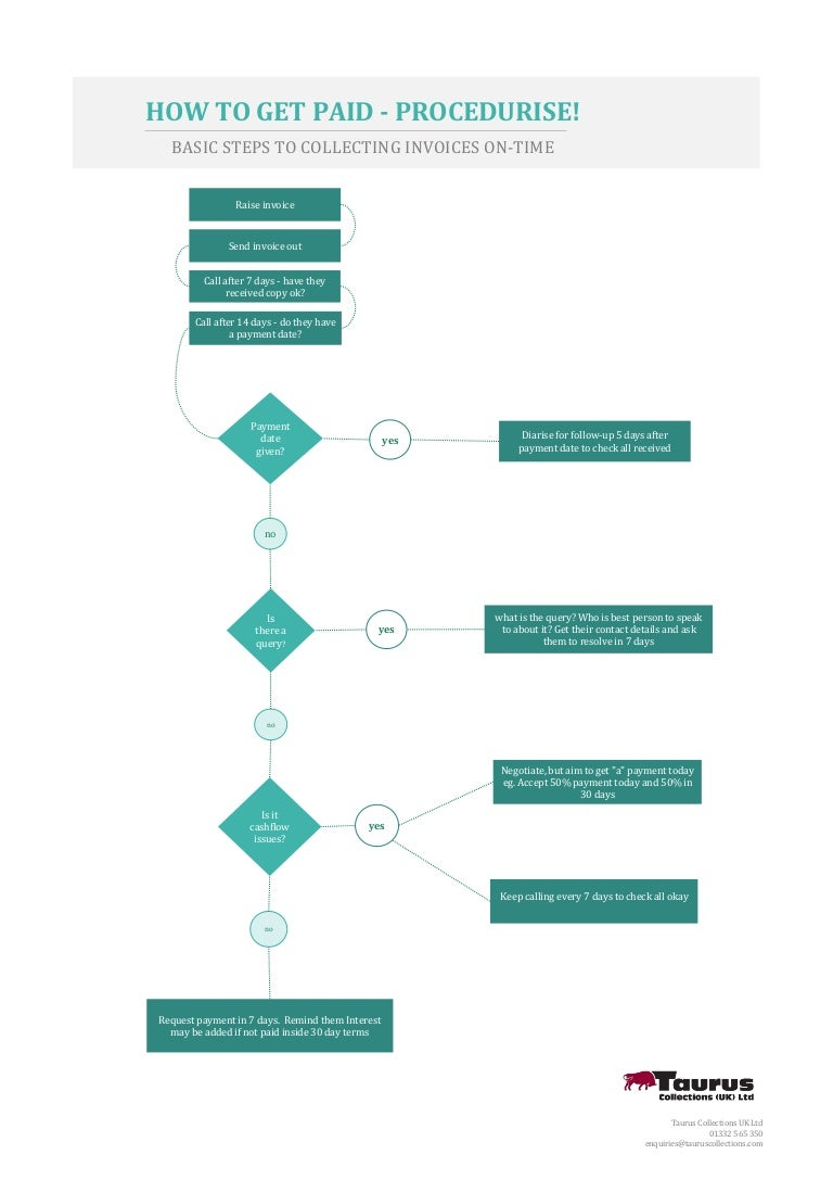 How to collect business debt helpful flowchart nvjuhfo Gallery