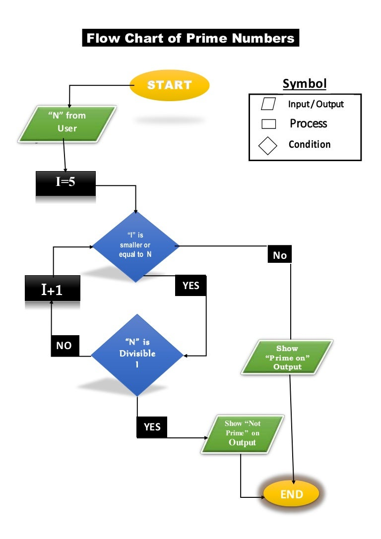 Flow chart pf prime numbers it lab assig 8 nvjuhfo Gallery
