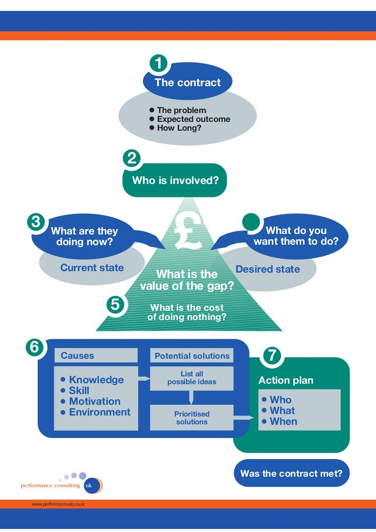 7 step-diagram to Performance Consulting (L&D)