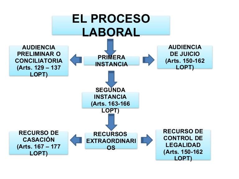 Proceso laboral esquemas - Esquema caso practico trabajo social ...