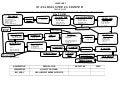 Exercise planning team organizational chart