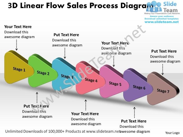 7 stages design 3d linear flow sales process diagram powerpoint timel. Black Bedroom Furniture Sets. Home Design Ideas