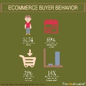 Ecommerce Buyer Behavior