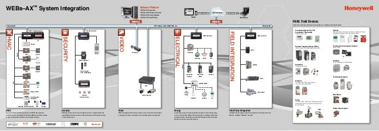 honeywell system integration rh slideshare net Simple Wiring Diagrams Schematic Circuit Diagram