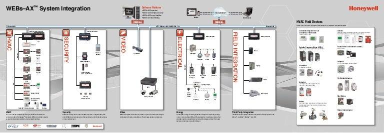 honeywell system integration rh slideshare net Schematic Circuit Diagram 3-Way Switch Wiring Diagram