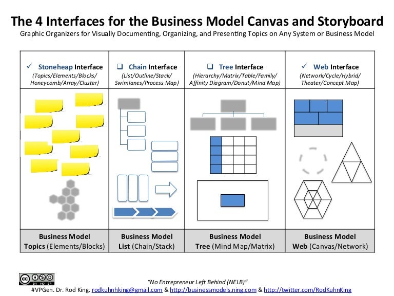 The 4 Interfaces For The Business Model Canvas And Storyboard: How To…