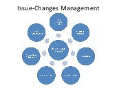 Changes Management - ACE case study