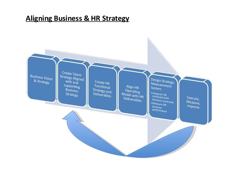 Align Business And Hr Strategy