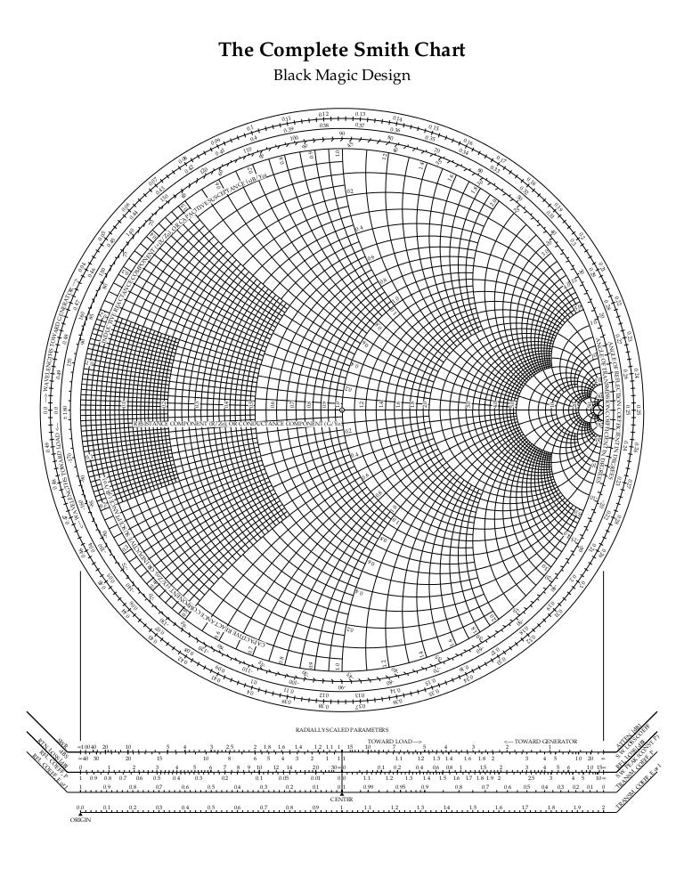 picture regarding Printable Smith Chart referred to as Abaco smith