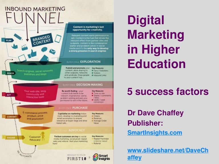 Digital Marketing In Higher Education   Strategic Success Factors
