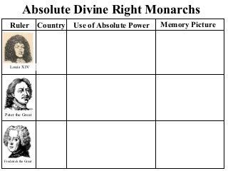 Absolute monarchs chart